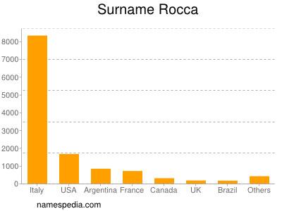 Surname Rocca