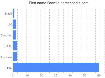Given name Rocelle