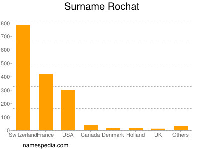 Surname Rochat