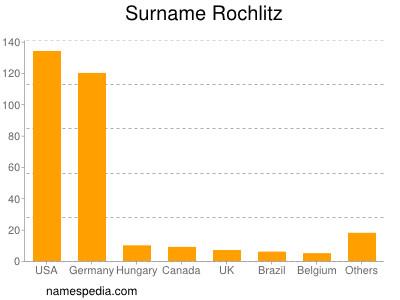 Surname Rochlitz
