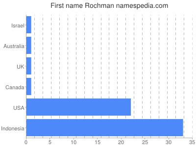 Given name Rochman