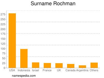 Surname Rochman