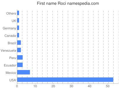 Given name Roci