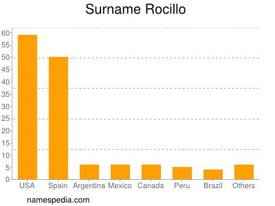 Surname Rocillo