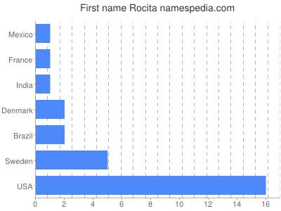Given name Rocita