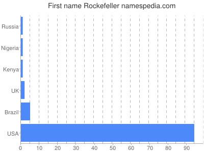 prenom Rockefeller