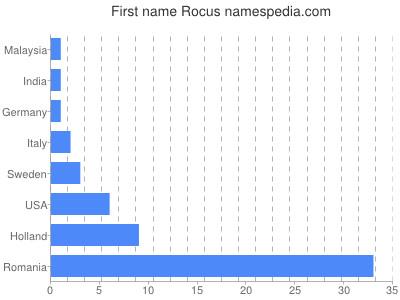 Given name Rocus