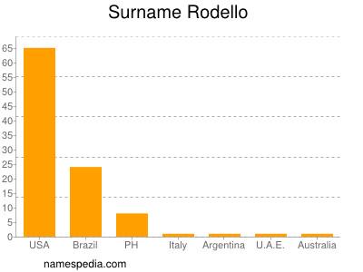 Familiennamen Rodello