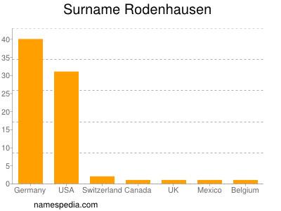 Surname Rodenhausen