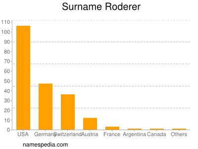 Surname Roderer