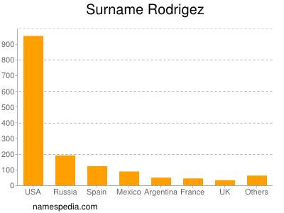 Surname Rodrigez