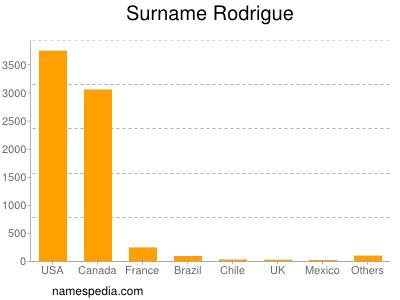 Surname Rodrigue