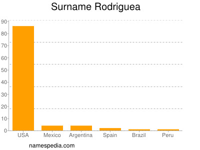 Surname Rodriguea