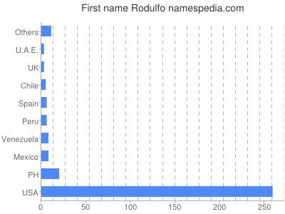 prenom Rodulfo