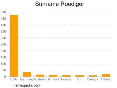 Surname Roediger