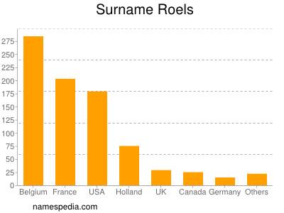 Surname Roels
