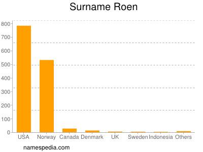 Surname Roen