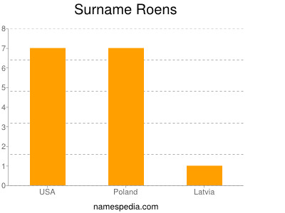 Surname Roens
