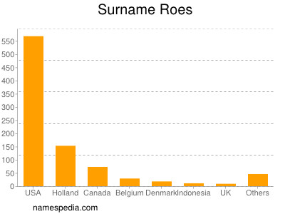 Surname Roes