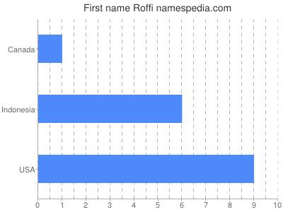 Given name Roffi