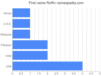 prenom Roffin