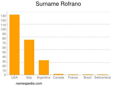 Surname Rofrano