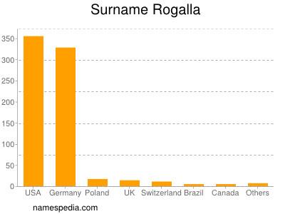 Surname Rogalla