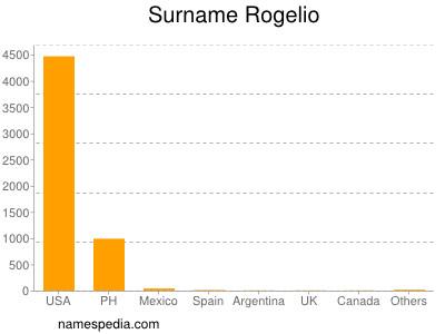 Surname Rogelio