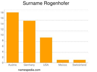 Surname Rogenhofer