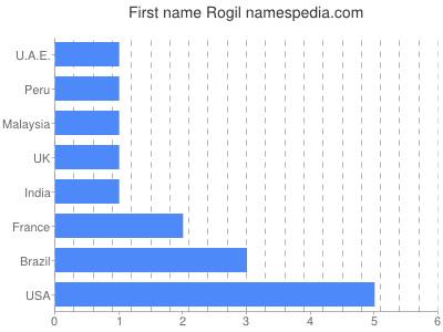 Given name Rogil