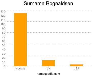 Surname Rognaldsen