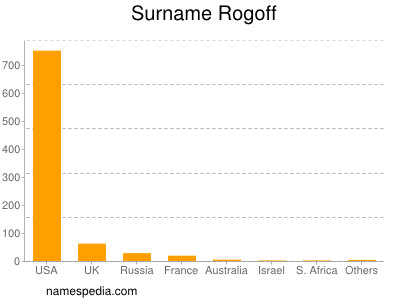 Surname Rogoff