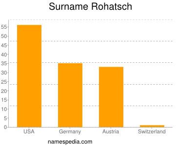 Surname Rohatsch