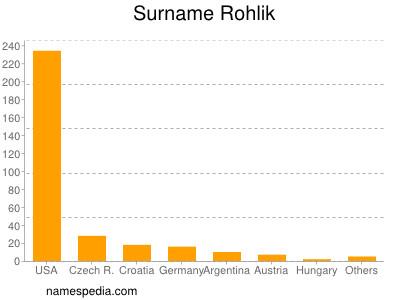 Surname Rohlik