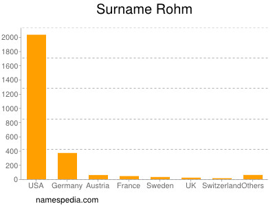 Surname Rohm