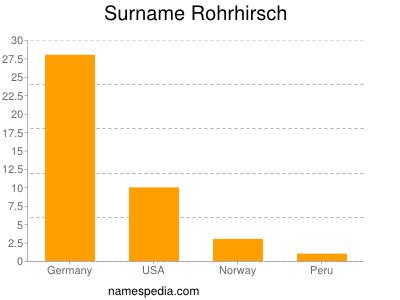 Surname Rohrhirsch