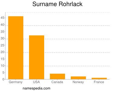 Surname Rohrlack