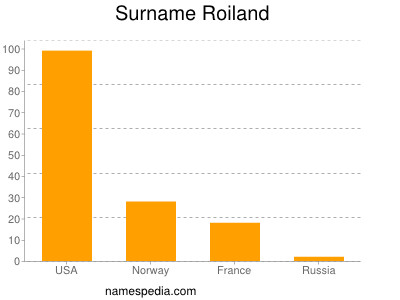 Surname Roiland