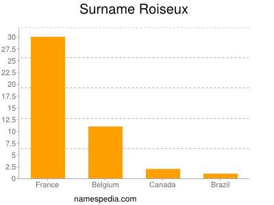 Surname Roiseux