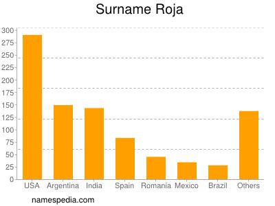 Surname Roja