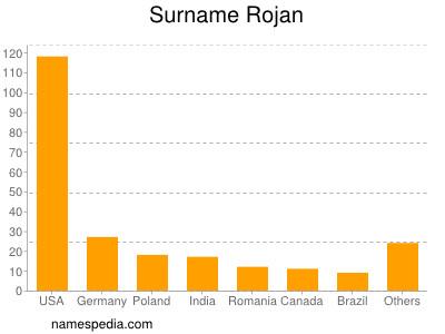 Surname Rojan