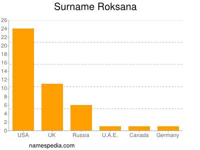 Surname Roksana