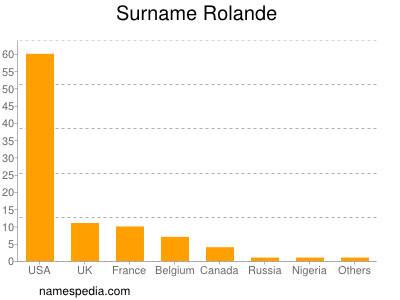 Surname Rolande