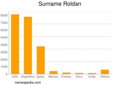 Surname Roldan