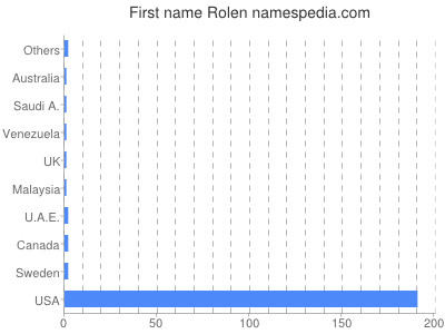 Given name Rolen