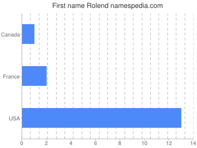 Given name Rolend