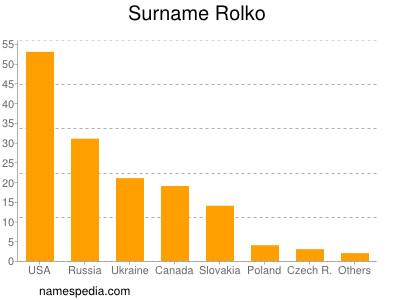 Surname Rolko