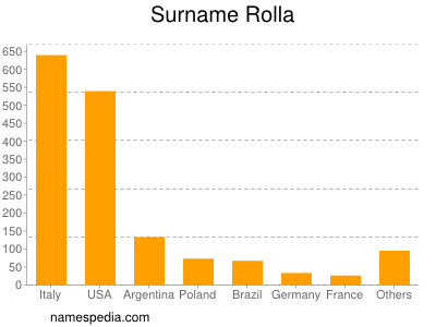 Surname Rolla