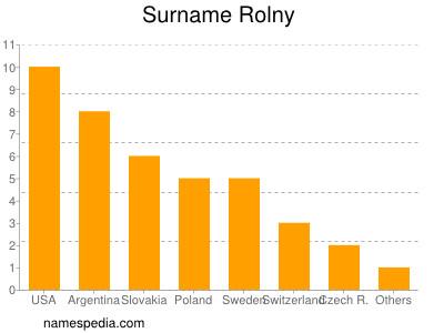 Surname Rolny