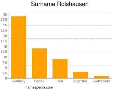 Surname Rolshausen